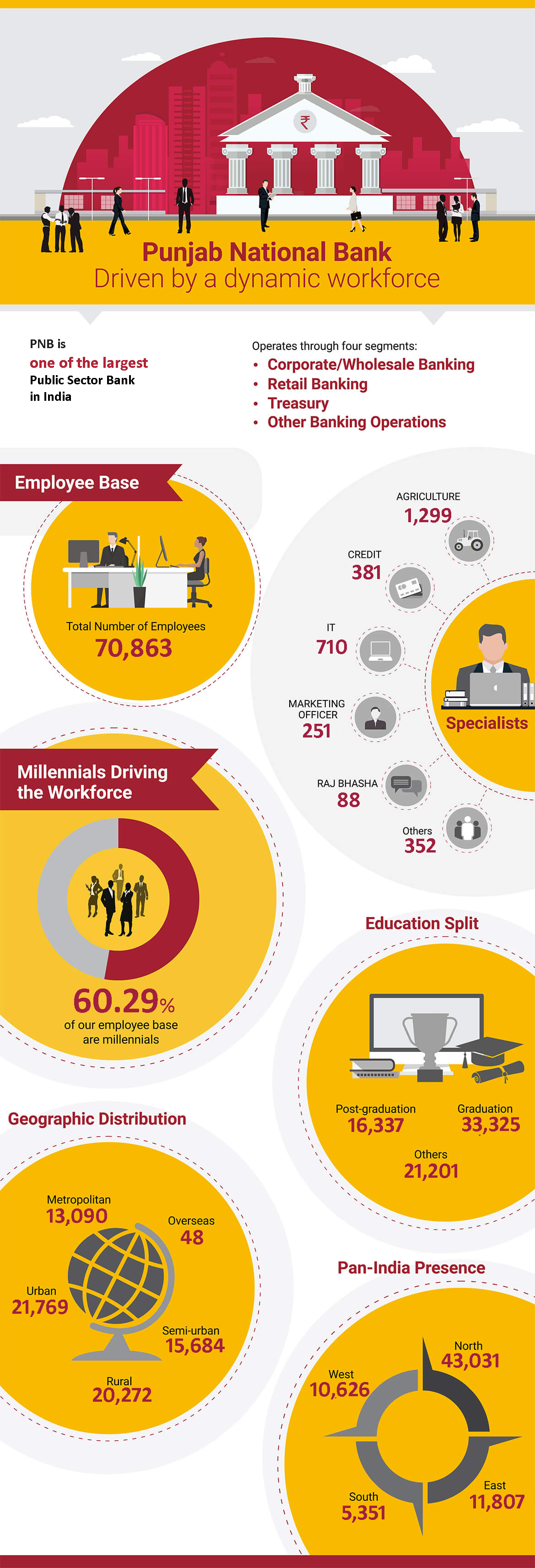 PNB Dynamic Workforce Infographic