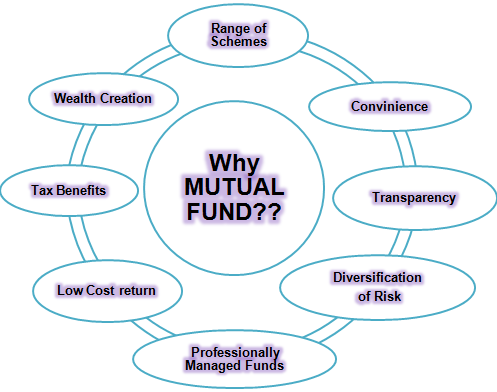 PNB Mutual Funds | PNB Mutual Funds Services | PNB Funds